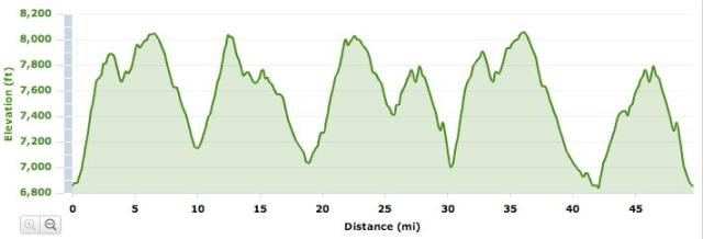 50_Mile_Elevation_Profile